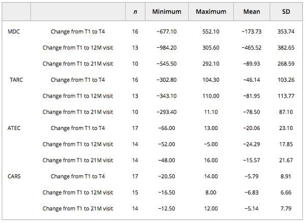 Image of Changes in ATEC CARS MDC TARC Table